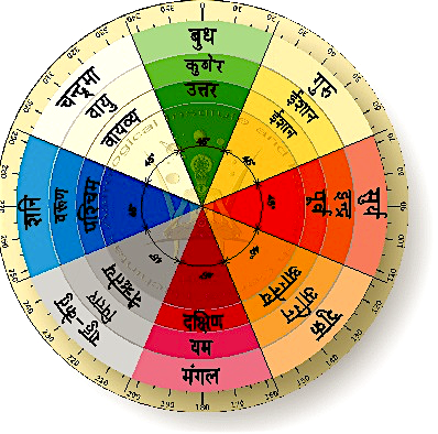 Directional colors of the Vāstu mandala